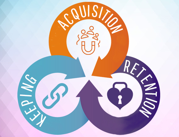 Acquisition-Retention-Keeping
